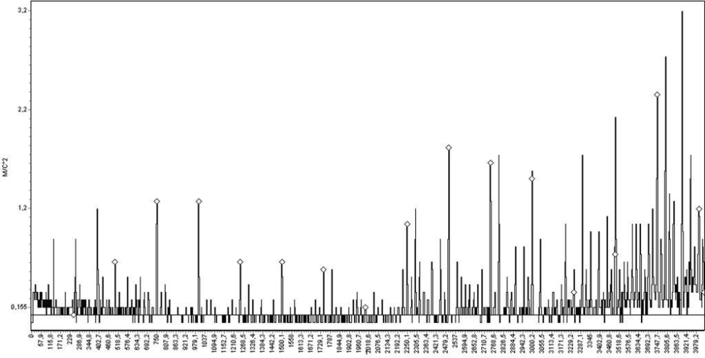 Спектрограмма виброускорения корпуса насоса №2 в точке 3