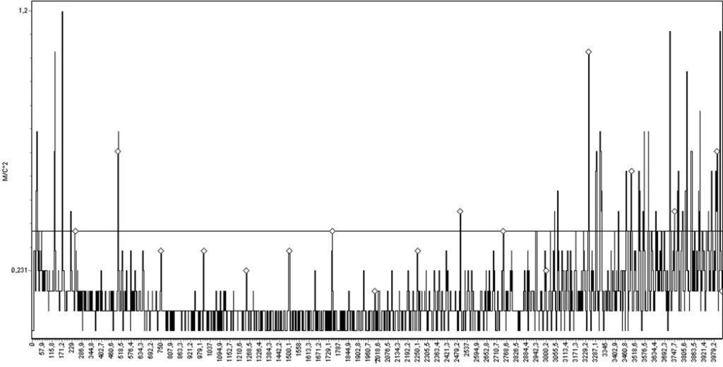 Спектрограмма виброускорения корпуса насоса №3 в точке 3