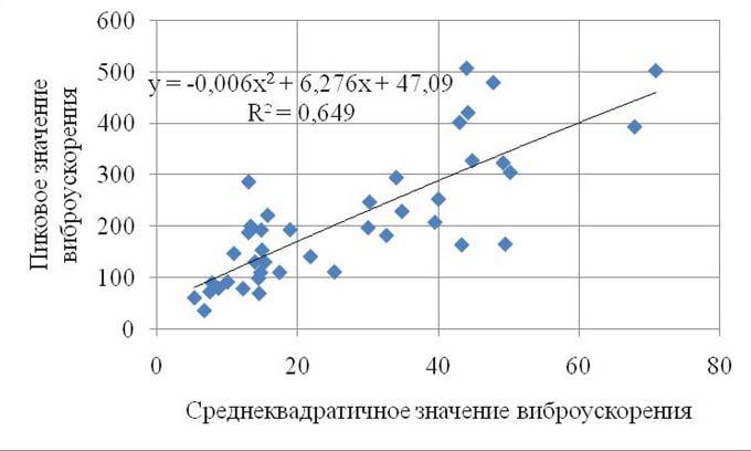 Зависимость между пиковыми и среднеквадратичными значениями виброускорения при мониторинге состояния силовых маслонасосов