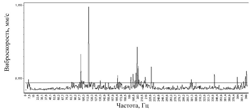 Спектр виброскорости в точке измерения 1 в вертикальном направлении