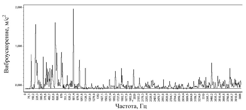Спектр виброускорения в точке измерения 1 в вертикальном направлении