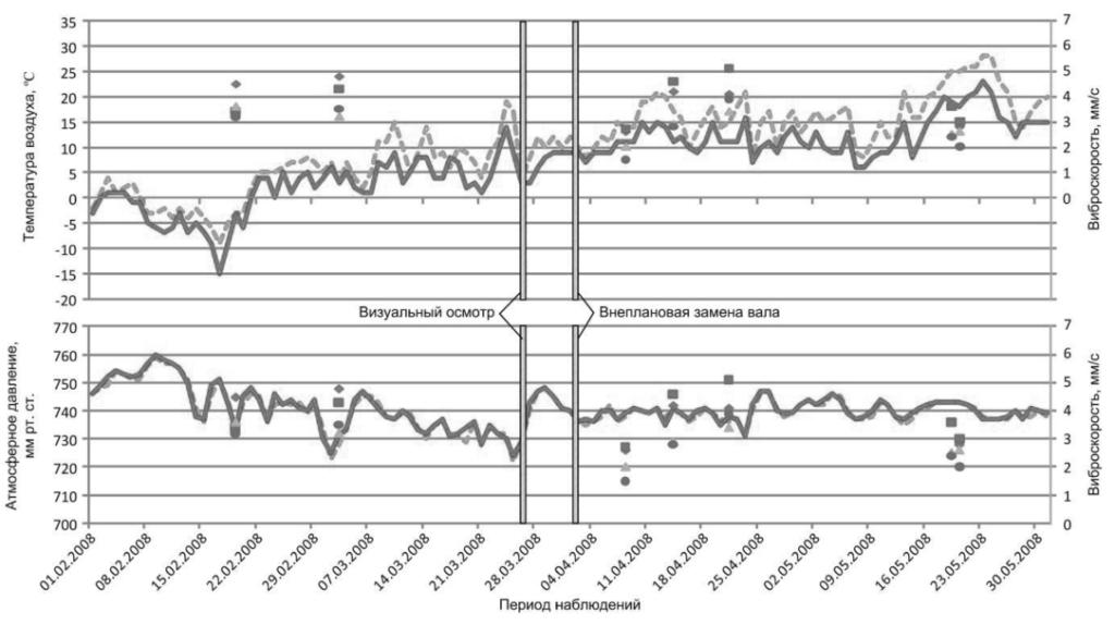 Сопоставление температуры воздуха и атмосферного давления с уровнем вибрации редуктора ЦОС-120 за период наблюдения с февраля по май 2008г.