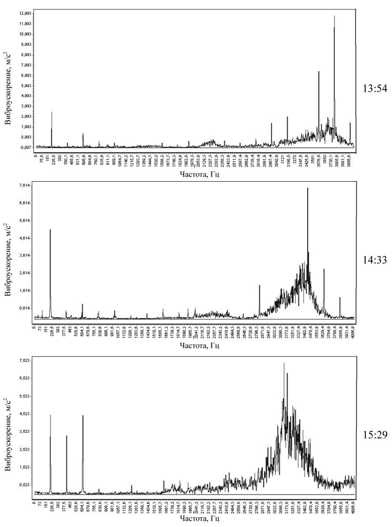 Спектрограммы виброускорения развития повреждений маслонасоса в точке 2