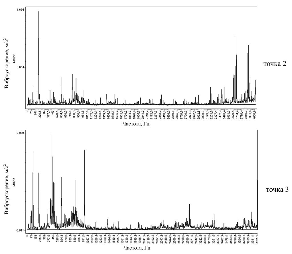 Спектрограммы виброускорения маслонасоса