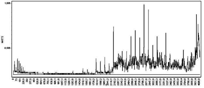 Спектрограмма виброускорения подшипника насоса Н-2 в точке 6