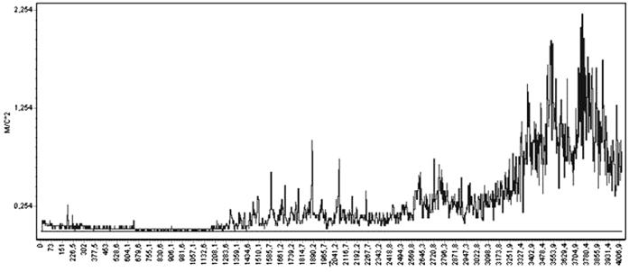 Спектрограмма виброускорения подшипника насоса Н-5 в точке 6