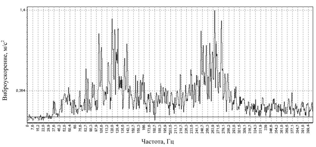 Спектрограмма виброускорения в точке 2.5 после ремонта