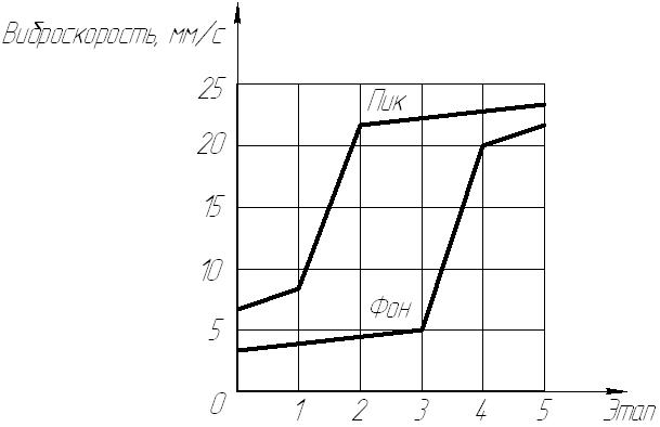 Общие правила оценки технического состояния оборудования по вибрации
