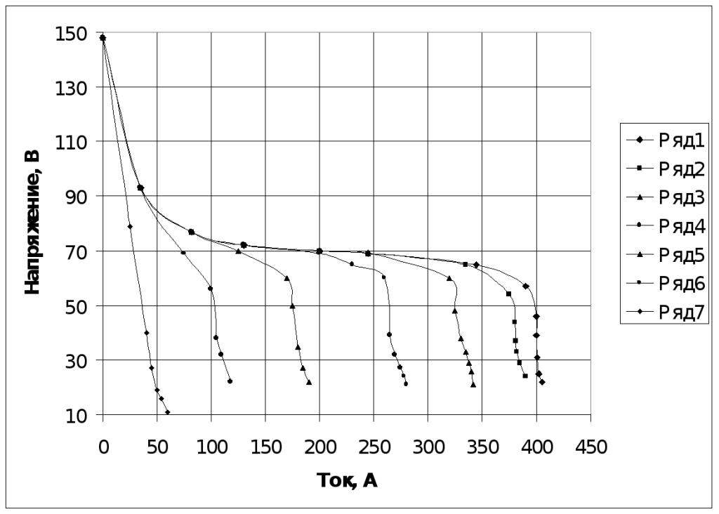 Выпрямитель ИНТАЛ-400П для плазменной закалки