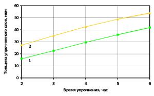 Толщина ванадиевого покрытия от времени упрочнения при температуре: 1 - 960 °С; 2 - 1020 °С