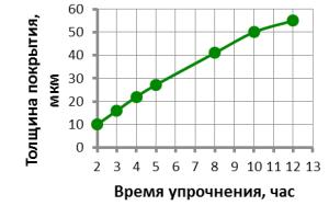 Влияние времени упрочнения на толщину хромированного слоя для серого чугуна