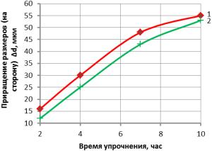 Влияние времени упрочнения на увеличение размеров: 1 - серый чугун СЧ20; 2 - высокопрочный чугун ВЧ 60