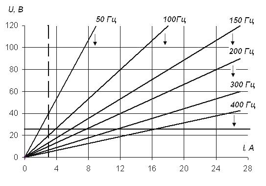 Зависимость тока от напряжения для частот 50-400 Гц