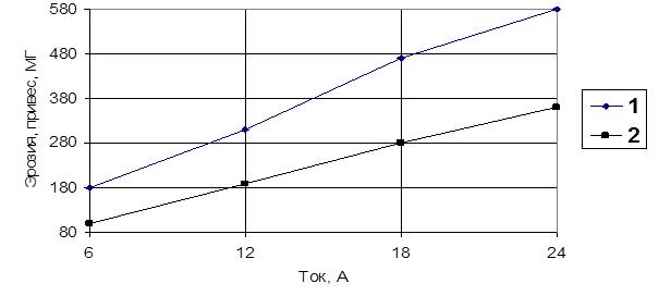 Влияние тока (частоты) на эрозию анода и привес катода