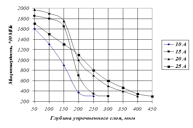 Влияние энергии единичного импульса на эрозию анода и привес катода