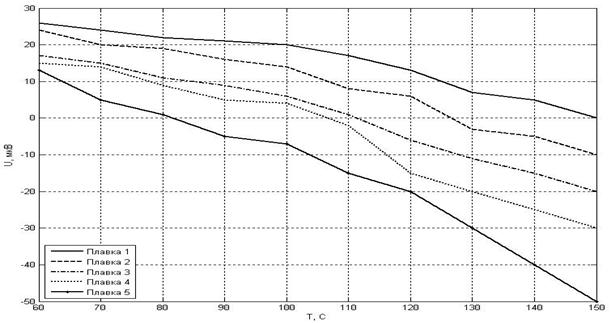 Зависимость ЭДС стали 30ХГСА от температуры