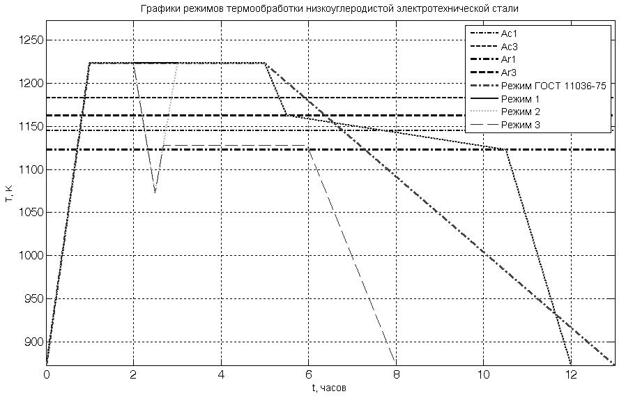 Графики режимов термообработки низкоуглеродистой электротехнической стали