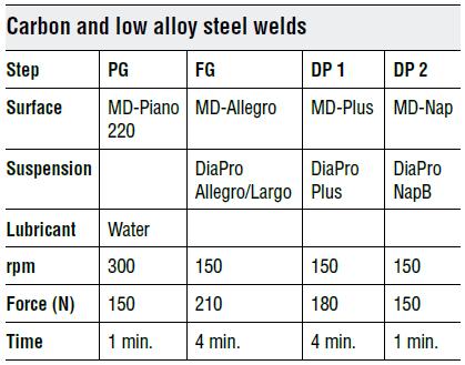 Методика подготовки сварных соединений низколегированных сталей