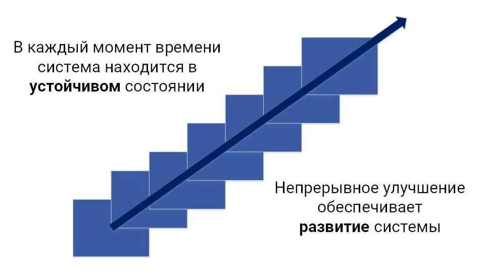 Концепция устойчивого развития предприятия